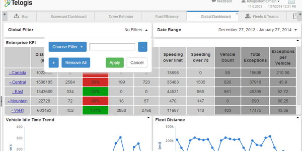 Telogis Fleet 11 features key performance indicator scorecards designed for all levels of an...