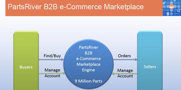 PartsRiver Brings B2C Online Marketing to HD Truck Parts Market