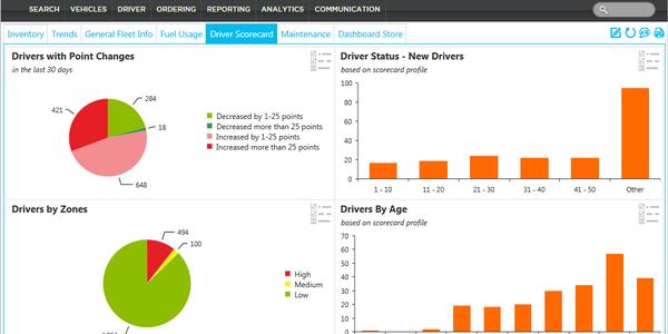 ARI Introduces Driver Scorecard for Simple Analysis