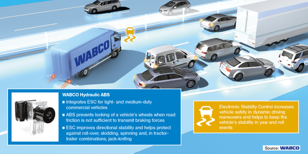 Wabco Moves On Truck Stability Control, Anticipating Federal Mandate