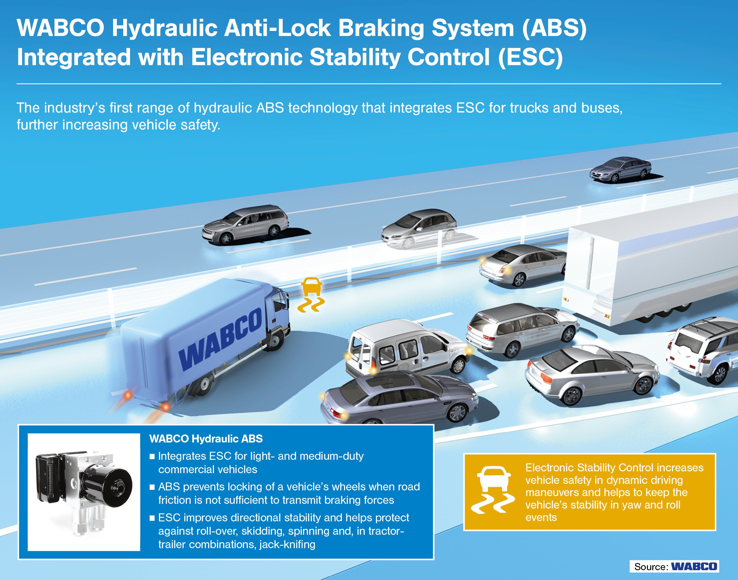 Wabco Moves On Truck Stability Control, Anticipating Federal