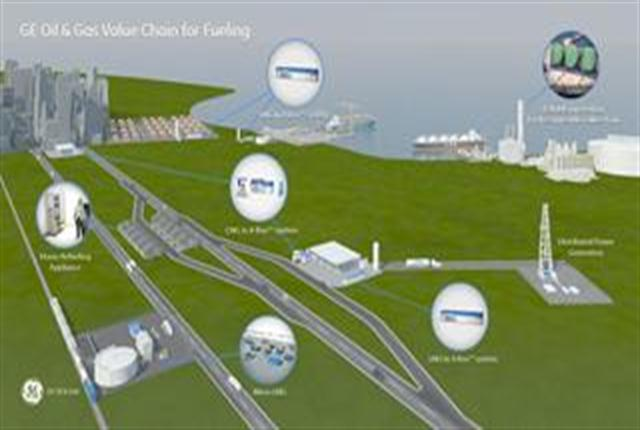 <p>Illustration showing LNG In A Box as a key component of the GE Oil & Gas value chain for fueling</p>