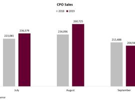 Toyota, Honda, and Chevrolet have been the biggest contributors to this year's CPO sales total....