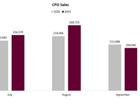 CPO Sales Thriving in 2019