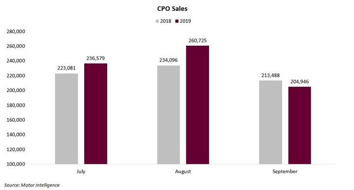 Toyota, Honda, and Chevrolet have been the biggest contributors to this year's CPO sales total. Collectively the three manufacturers represent nearly one third of all CPO sales, Cox Automotive noted.