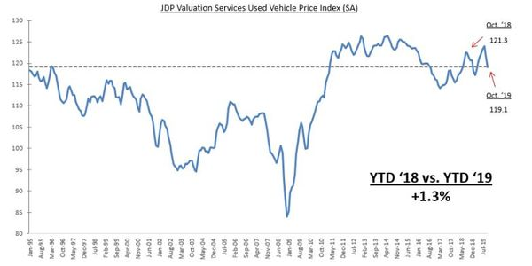 Mainstream vehicle prices declined between 2.8% and 5.7%. Meanwhile, premium segment prices...