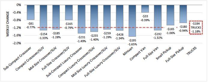 Steep Depreciation Continues Into December