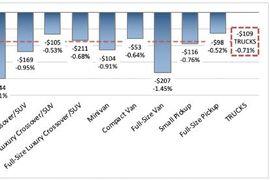 Depreciation Met Seasonal Expectations in Last Week of December