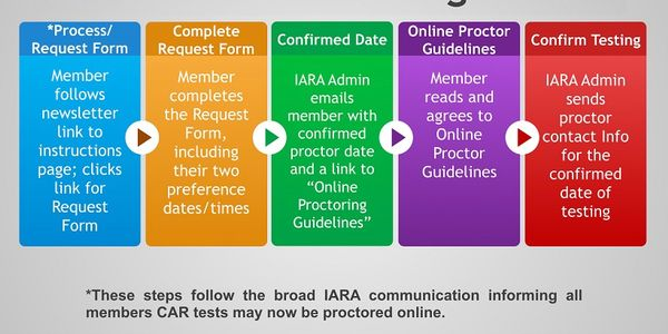 IARA Schedules Online Proctoring for CAR Certificaiton