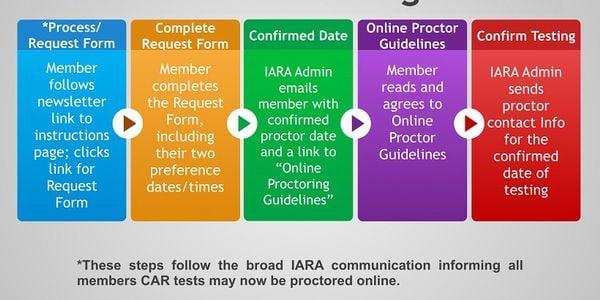 IARA Schedules Online Proctoring for CAR Certificaiton