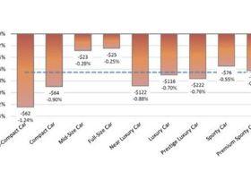 Wholesale Values Drop Under COVID-19
