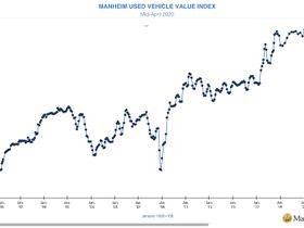 Manheim Used Value Index Drops 9.6% Due to COVID-19 Pandemic
