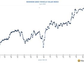 Manheim Used Vehicle Index Hits Three-Year Low in April