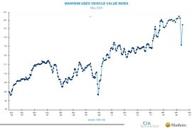 Manheim Used Vehicle Index in May Rebounds After Collapse in April