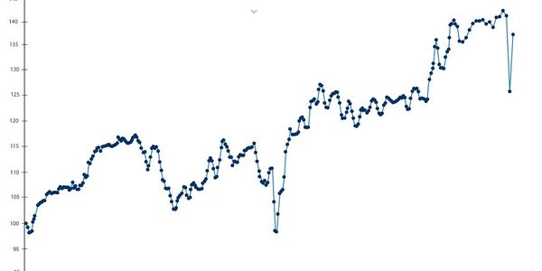 The Manheim Used Vehicle Value Index was 137% in May, which is 1.9% lower than it was at the...