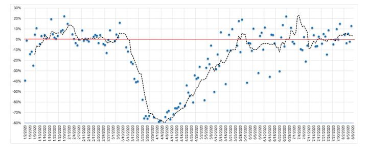 The graph illustrates the estimated year-over-year change in sales volume of the wholesale market. The red line is the base line, and any dots above the line indicate higher amounts of sales versus the prior year.  - Photo: Black Book