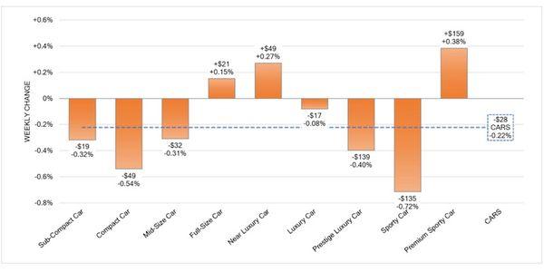 Wholesale Values for Cars & Trucks Lose Momentum in September
