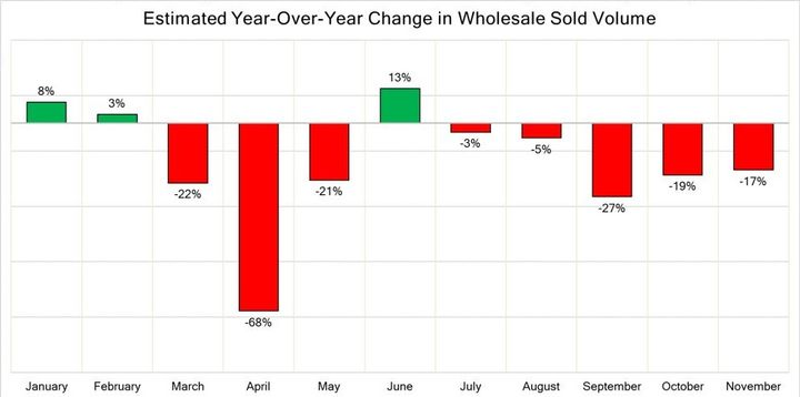 The graph illustrates the estimated year-over-year change in the monthly sold volume within the wholesale market. The summary includes all major wholesale channels, including open auctions (digital and physical), dealer-to dealer platforms, direct to dealer sales, etc. - Graphic: Black Book