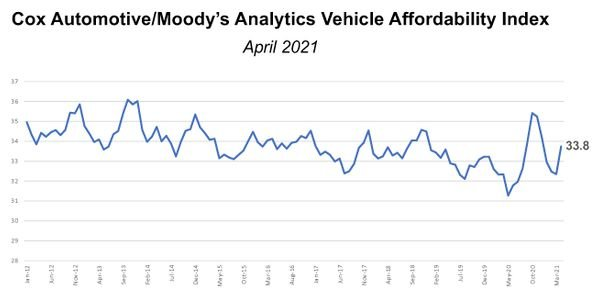 New-Vehicle Affordability Declines in April