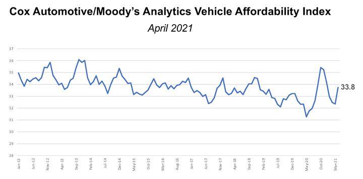 - Graph: Cox Automotive