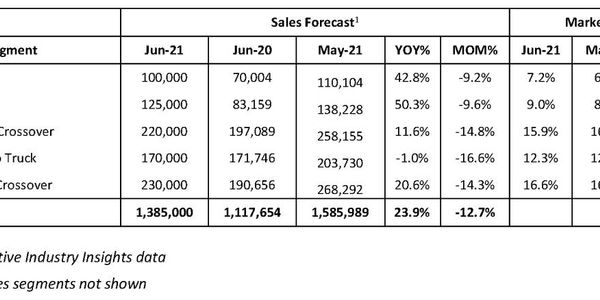 Tight Supply, High Prices Slow New-Vehicle Sales
