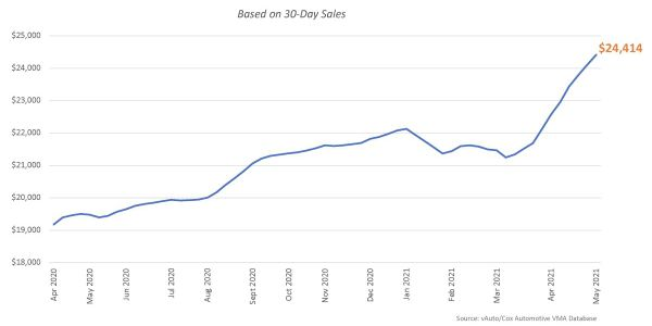 June Opens with Higher Used-Vehicle Supply But Record-High Prices