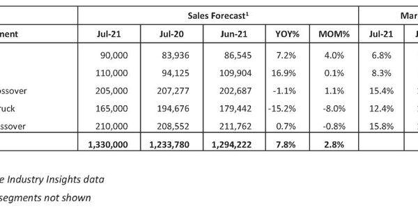 July 2021 New-Vehicle Sales Forecast