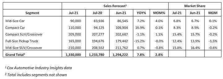 July 2021 New-Vehicle Sales Forecast - Chart: Cox Automotive