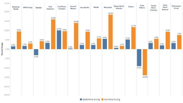 - Chart: Kelly Blue Book/Cox Automotive