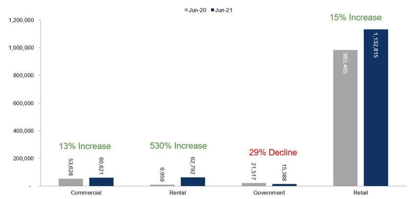 First-Half Fleet Sales Push Over 2020 Level as Rental Sales Surge