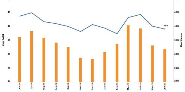 Total Used-Vehicle Sales Down 12% YOY in June