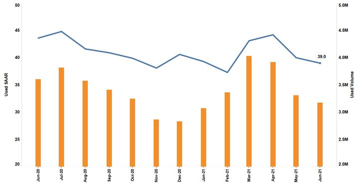 - Chart: Cox Automotive