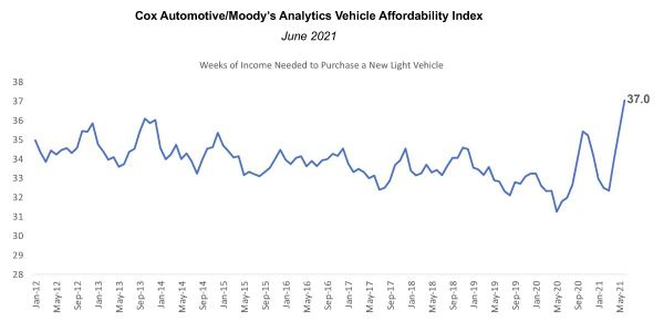 New Vehicles Hit Record Low in Affordability