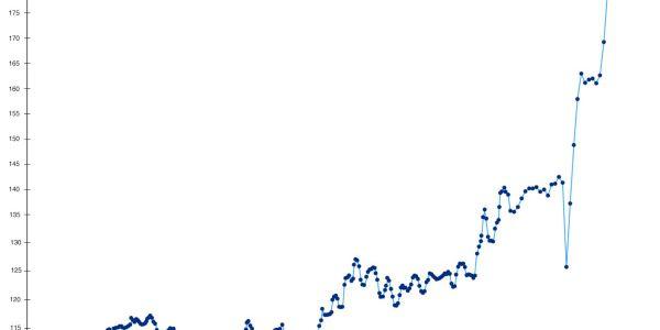 Manheim Used Vehicle Value Index (Jan. 1995 to Jan. 2021)