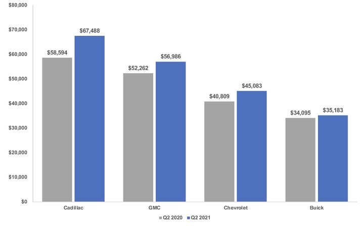 GM Brands Average Transaction Prices, 2Q 2020 v. 2Q 2021 - Graphic: Cox Automotive
