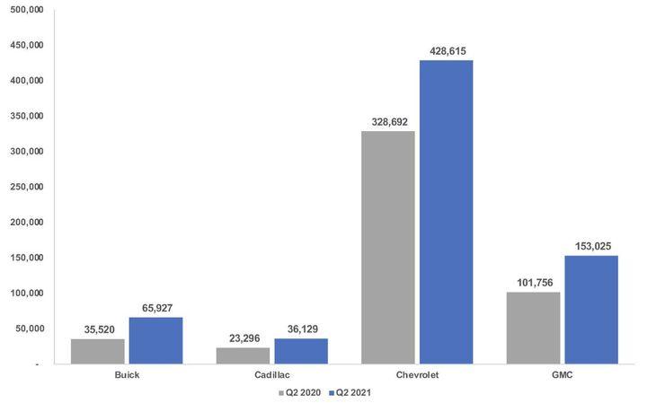 GM Brands Sales Volume, 2Q 2020 v. 2Q 2021 - Graphic: Cox Automotive