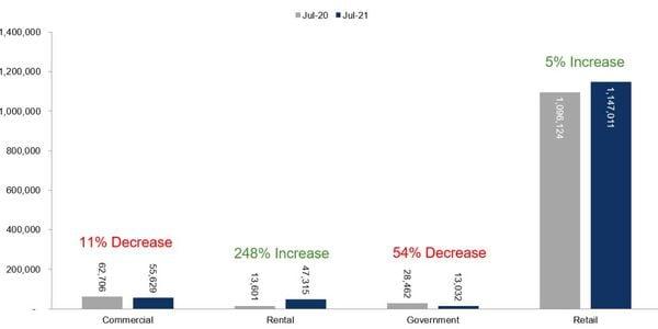 Fleet Unit Sales – July 2021 Versus July 2020