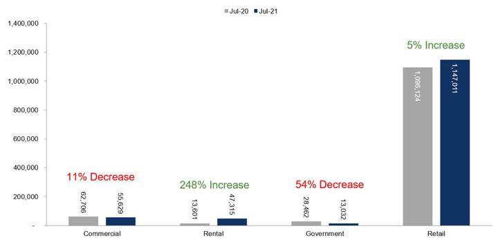 Fleet Unit Sales – July 2021 Versus July 2020 - Graphic: Cox Automotive