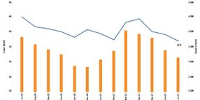 Used Vehicle Sales Slowing After Quick Spring Pace