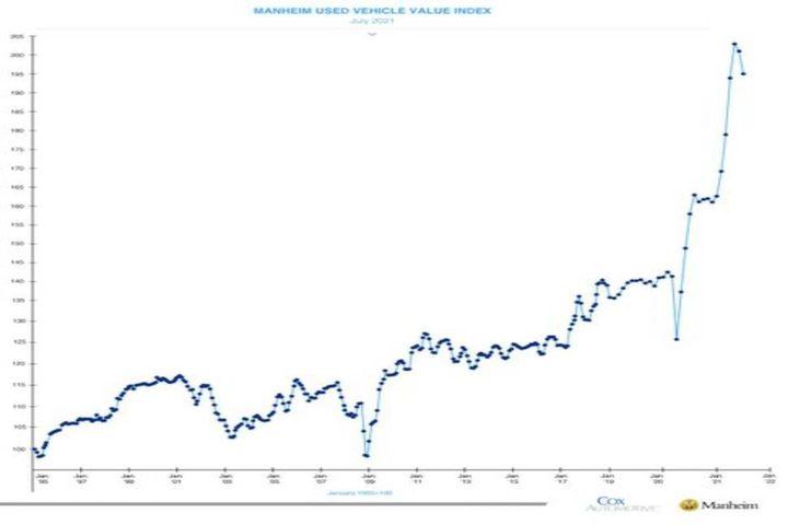 Manheim Used Vehicle Value Index, Mid-August 2021 - Graph: Manheim/Cox