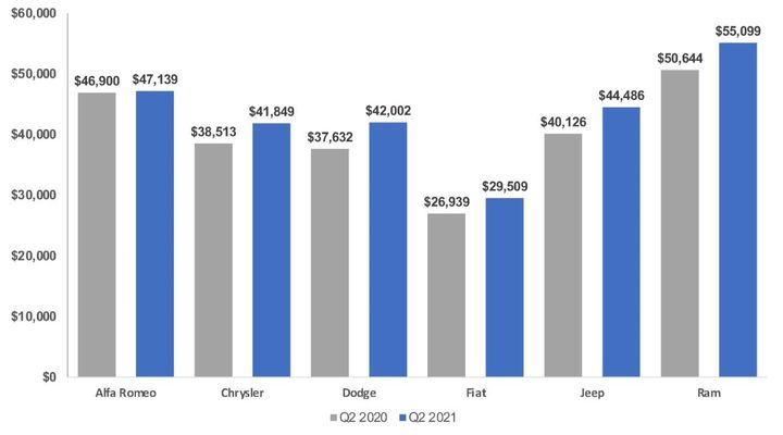 Stellantis Average Transaction Prices, 2Q 2020 v. 2Q 2021 - Graphic: Cox Automotive