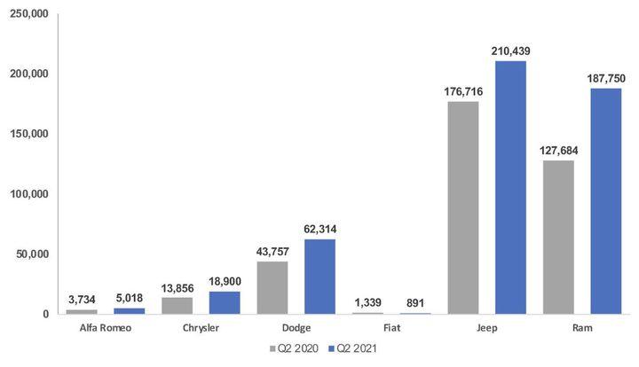 Stellantis Sales Volume, 2Q 2020 v. 2Q 2021 - Graphic: Cox Automotive