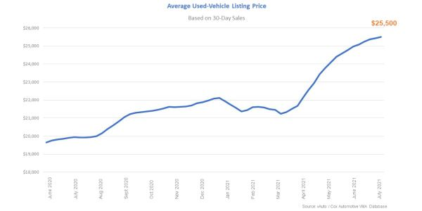 Average used vehicle listing price based on 30-day sales.