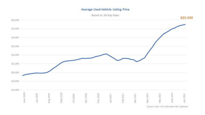 Average used vehicle listing price based on 30-day sales. - Graph: Cox Automotive