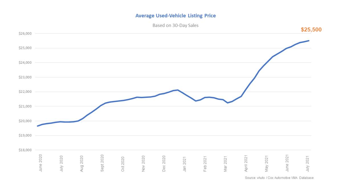 Used Vehicle Prices Set New Records Amid Tight Supply