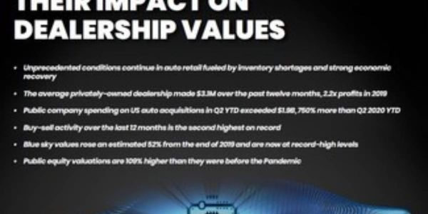 Dealership Profits Reach Record High Amid Tight Vehicles Sales Market