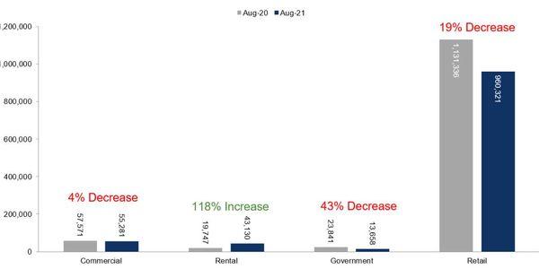 Fleet Unit Sales – August 2021 Versus August 2020