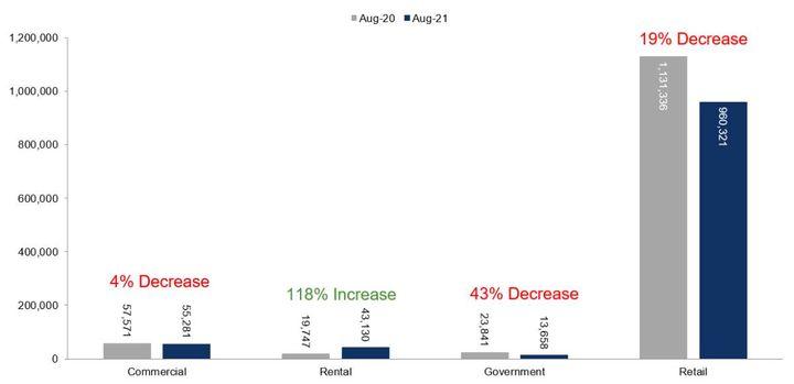 Fleet Unit Sales – August 2021 Versus August 2020 - Graphic: Cox Automotive