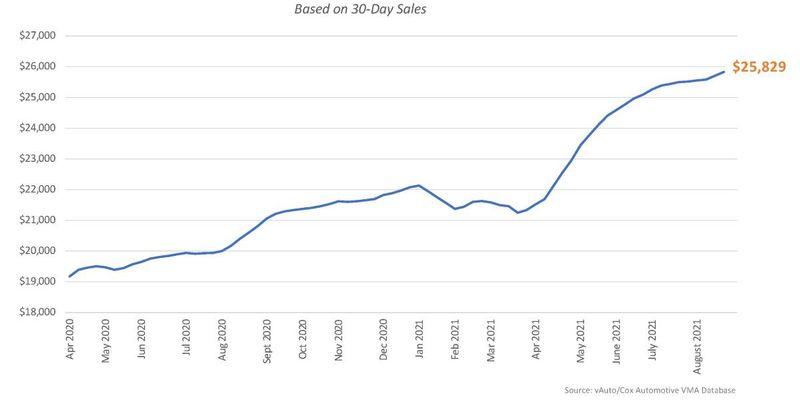 Average Used Vehicle Listing Price (based on 30-day sale)