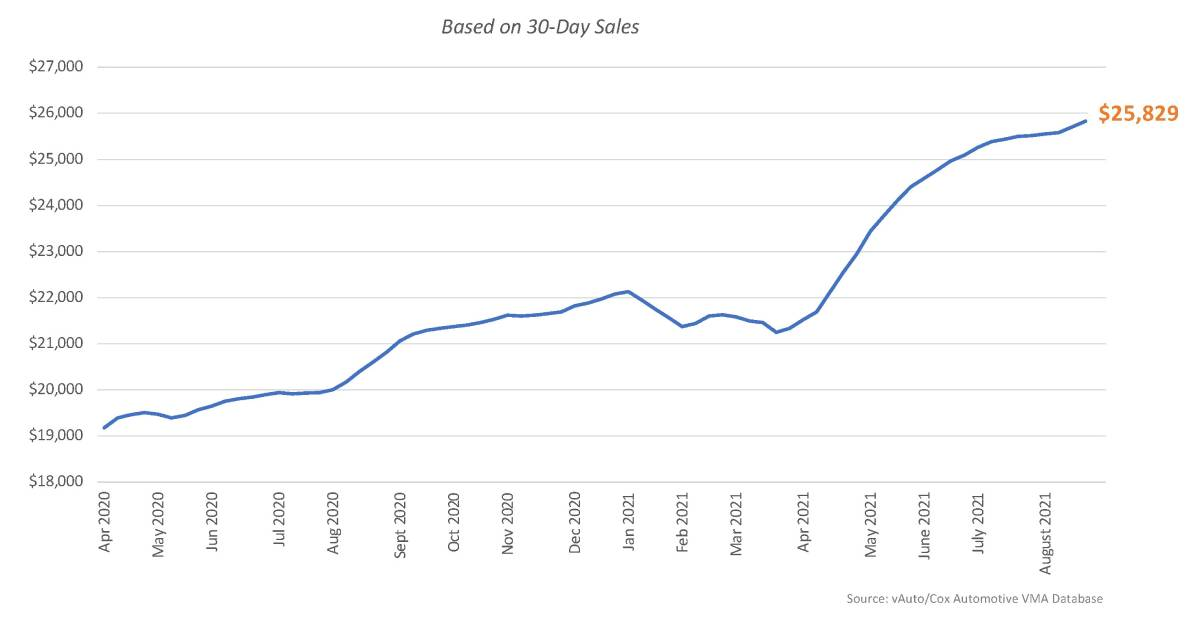 Still Tight Used Vehicle Inventory Pushes Up Prices